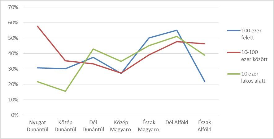 bit2 grafikon1 másolata